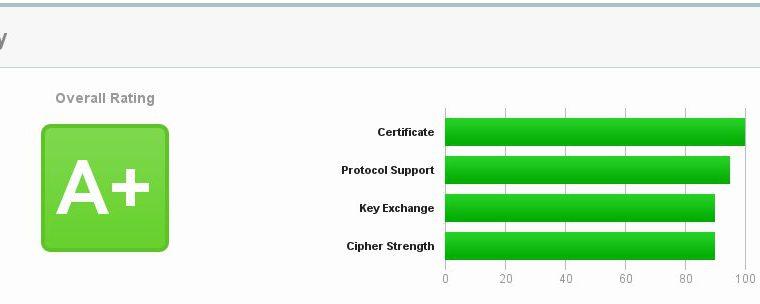 image - Как настроить Nginx в Vesta CP, чтобы получить A+ рейтинг на ssllabs